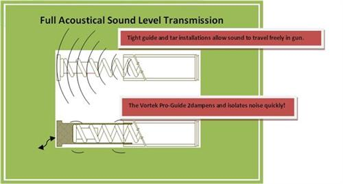 Full Acoustical Sound Level Transmission